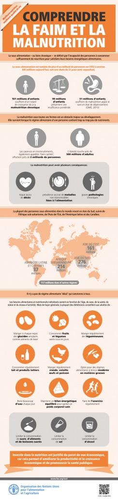 FAO-Infographic-Nutrition-fr